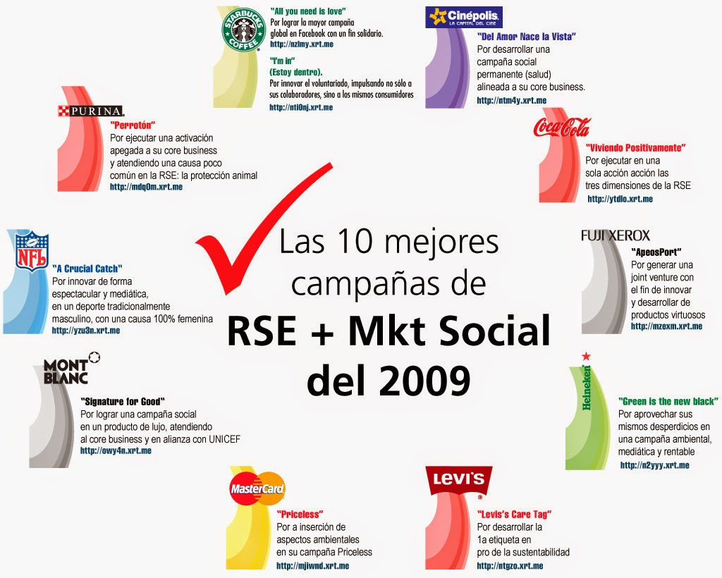 Top 10 campañas RSC y marketing social en empresas