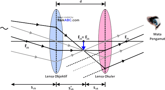 proses pembentukan bayangan pada teropong atau teleskop bintang untuk mata tidak berakomodasi