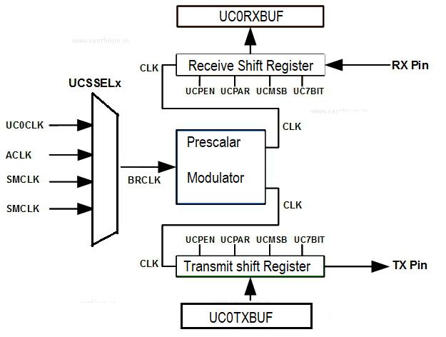 MSP 430: UART | MSP430 Microcontroller: