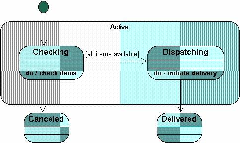 شرح مخطط الحالة state diagram بالعربى