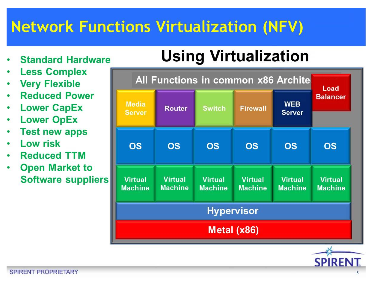 The 3G4G Blog: What is Network Function Virtualisation (NFV)?