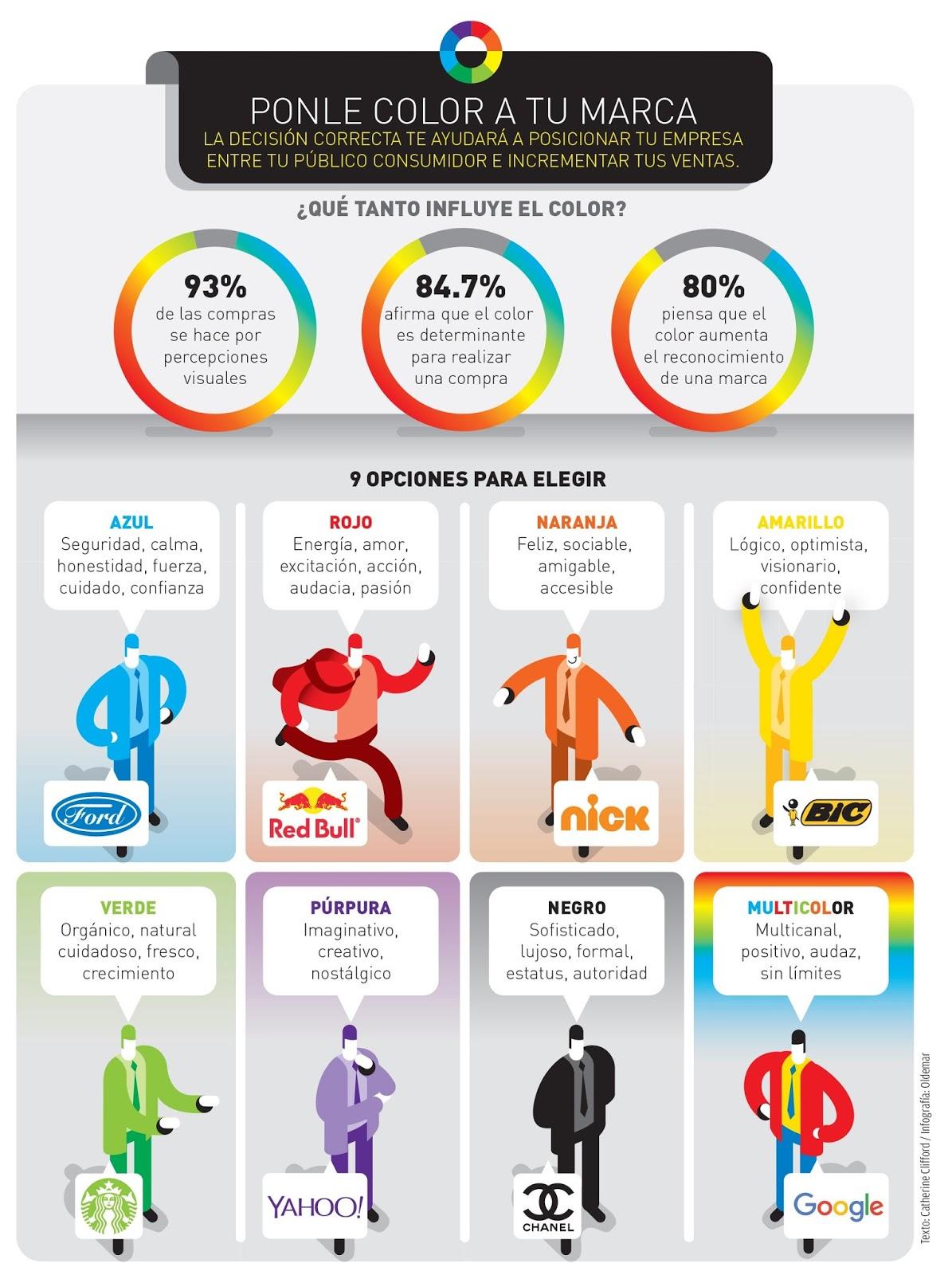 Infografía del significado de los colors en la publicidad