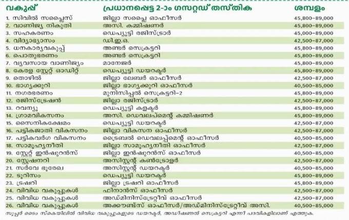 Pay scale of Kerala Administrative service  | കെ  എ  എസ്  ശമ്പളം