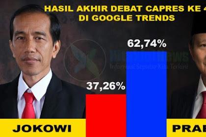 Hasil Debat Capres Ke 4 Berdasarkan Google Trends Prabowo Menang Telak
