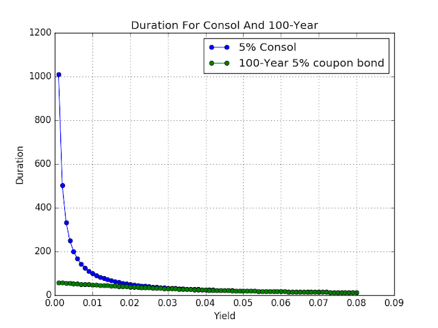 Figure: Duration - 100-year versus consol