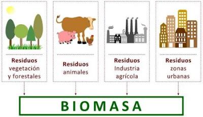 Generación de energía usando biomasa