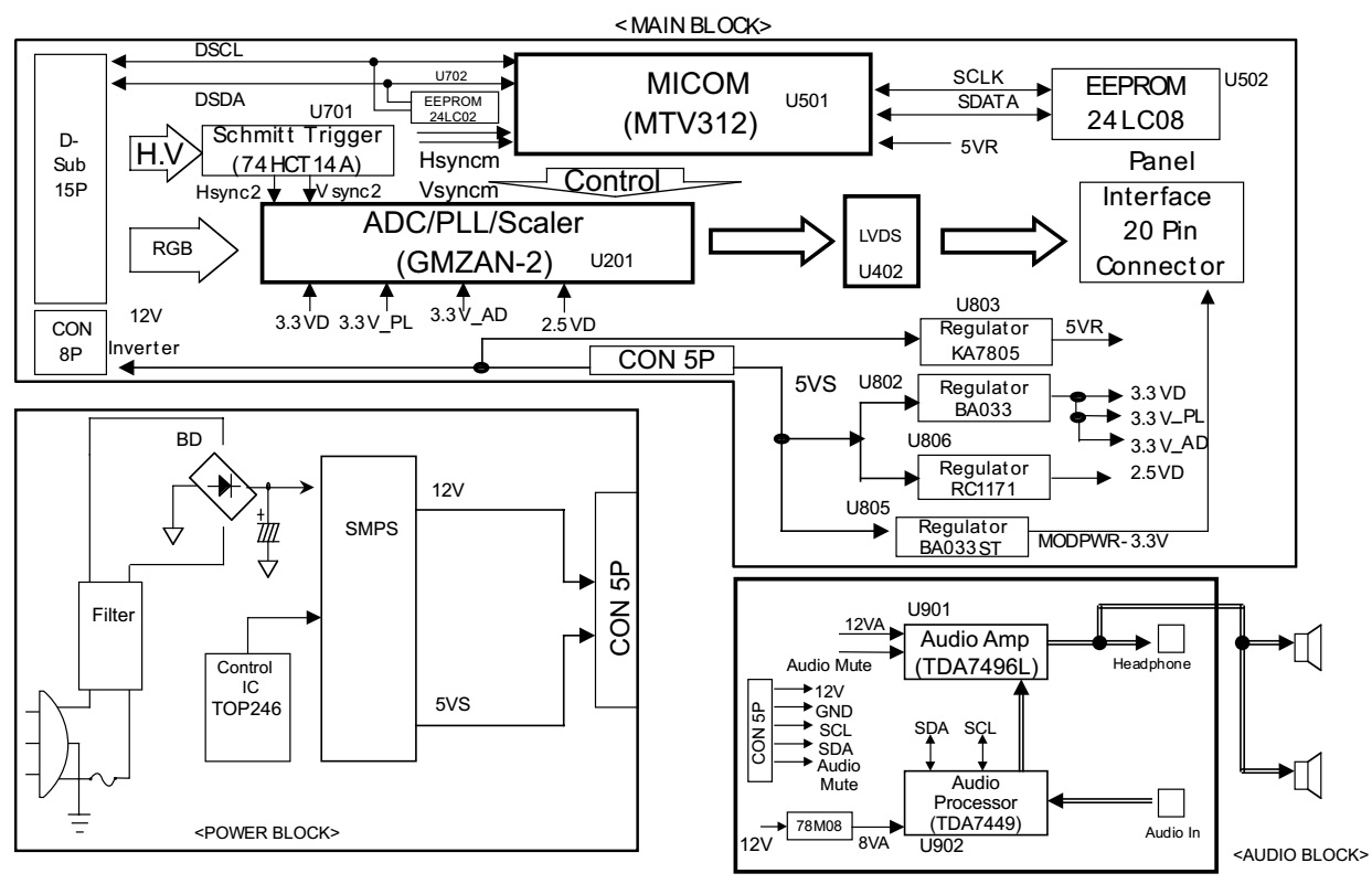 Flatron L1510m Lg Lcd Monitor Circuit Diagram Schematic