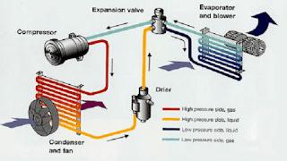 Diagram Skema Dan Cara Kerja Sistem AC (Air Conditioner) Mobil