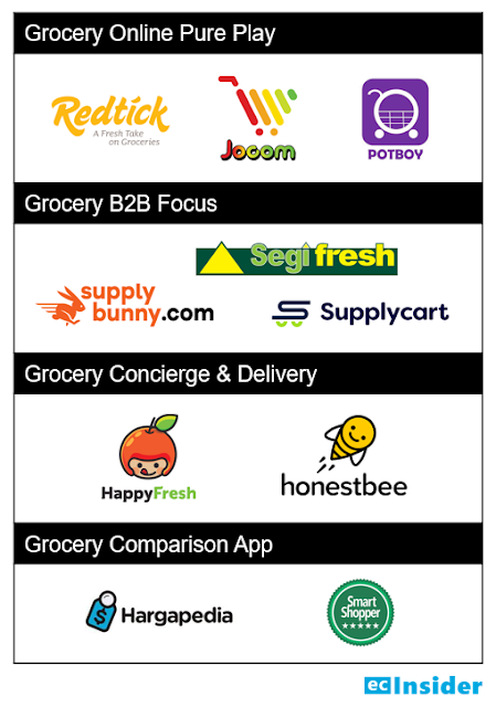 Other online grocery players & service providers