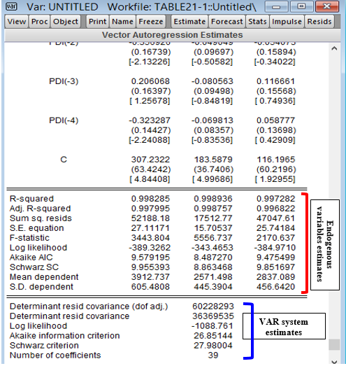 EViews Regression Output from cruncheconometrix.com.ng
