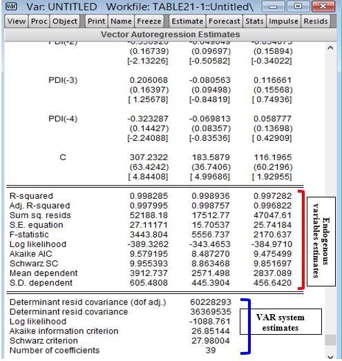 EViews Regression Output from cruncheconometrix.com.ng