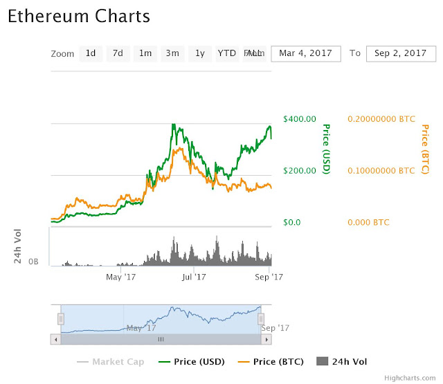 Ethereum Historical Price Chart 2017