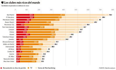 Top World Football Club Earnings