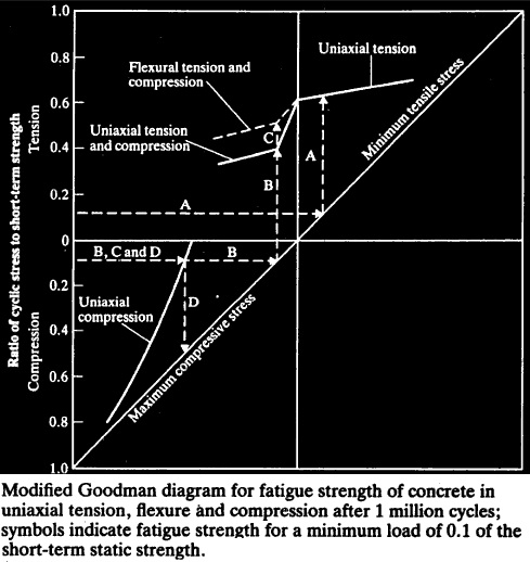 Modified Goodman diagram for fatigue strength of concrete in uniaxial tension, flexure and compression