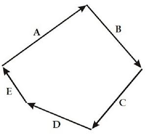 Penjumlahan lima buah vektor yang menghasilkan vektor nol - berbagaireviews.com