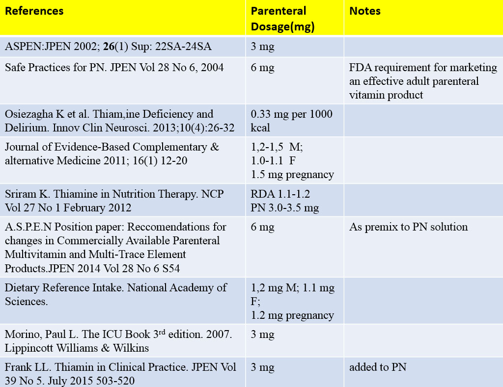 Parenteral Fluid and Nutrition Therapy: The Role of Thiamine in PN