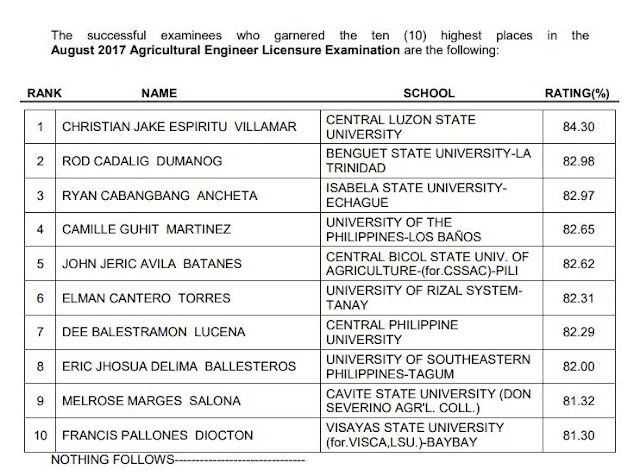 List Top 10 Examinees August 2017 Agricultural Engineer Licensure Examination