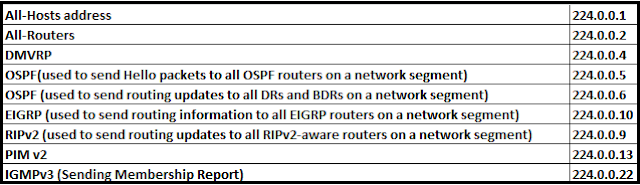 IPv4 Multicast Address Range, Multicast Link-Local Range