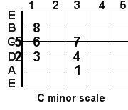 C minor guitar scale