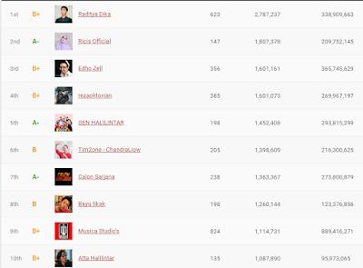 Youtuber Indonesia dengan jumlah subscriber terbanyak