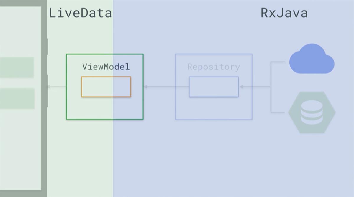 Android Code] เล่าสู่กันฟังกับ Architecture Components จาก