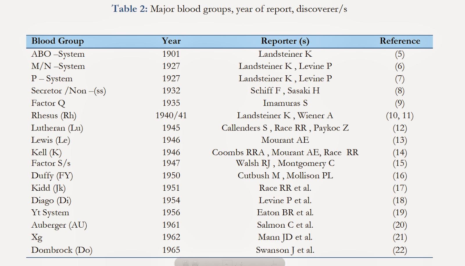 cual es el grupo sanguineo mas raro del mundo