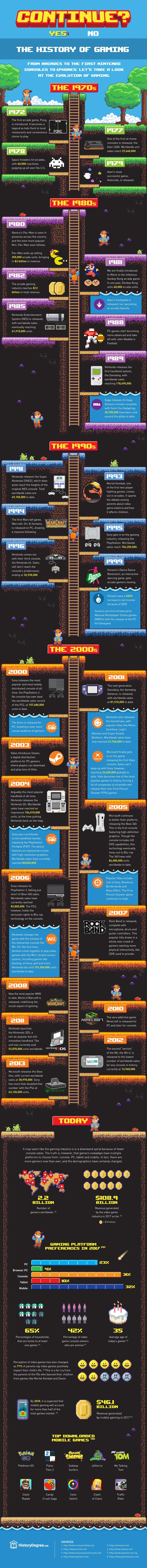 The History of Gaming - #infographic