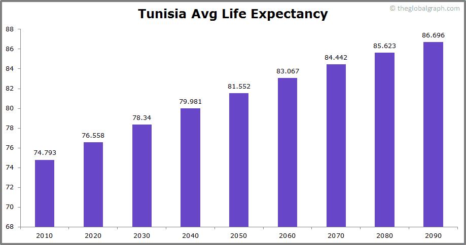 Tunisia  Avg Life Expectancy