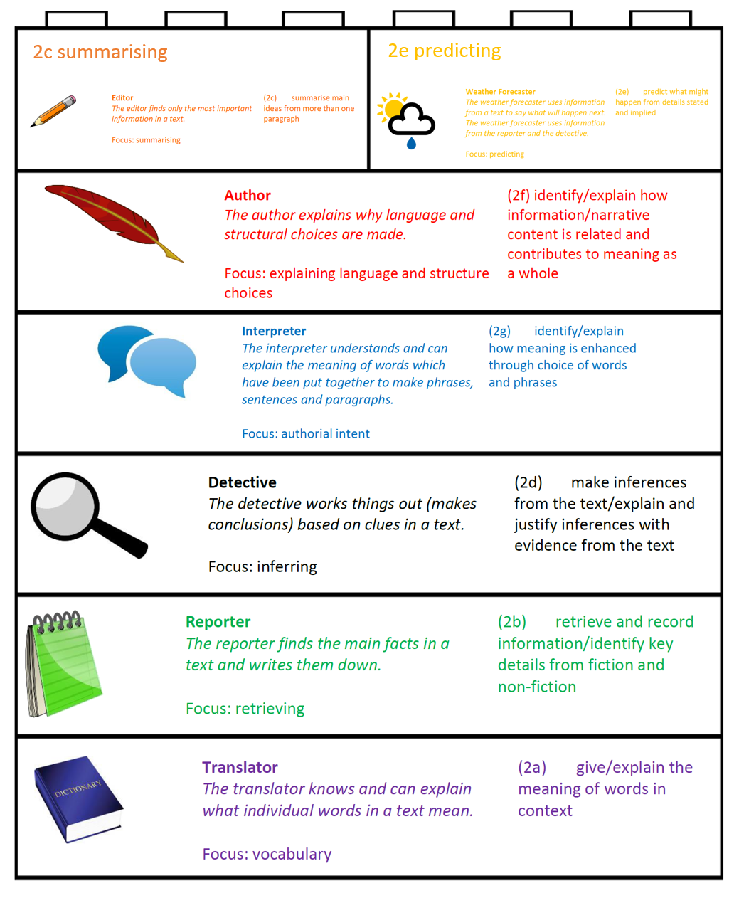 Writing Prompts, Templates and Worksheets for K-12