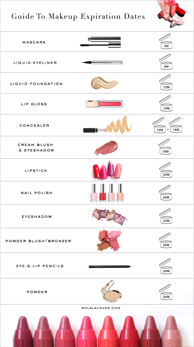 Makeup Expiration Dates, When To Throw Away Your Makeup