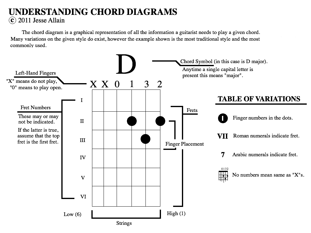Guitar Corners: Understanding Chord Diagrams