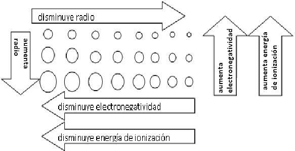 Tabla periodica de los elementos quimicos con electronegatividad new ver tambin httpfisicayquimica norbertoblogspotcomar201202ejercicios sobre tabla periodica yhtml urtaz Images
