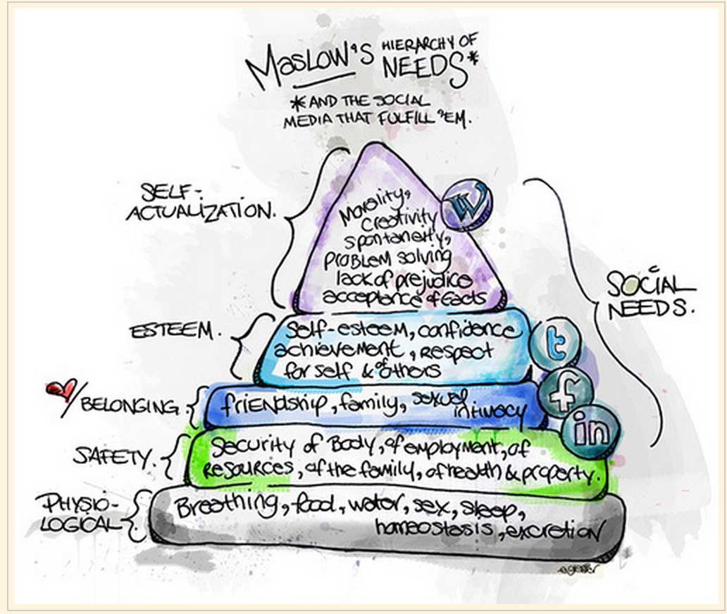 Interesting Chart Integrating Maslow Hierarchy Of Needs