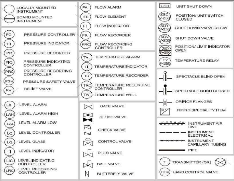 Fabrication Drawing Symbols
