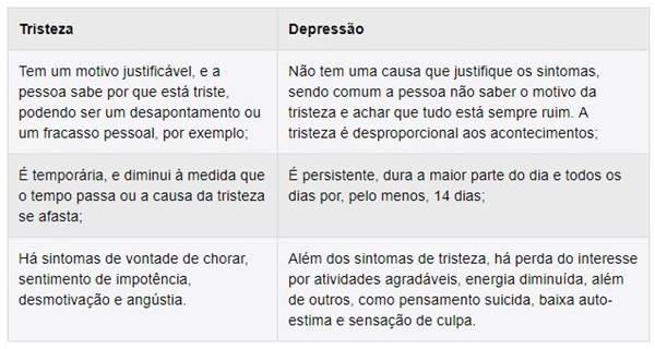 Apesar de compartilharem muitos sintomas semelhantes, a depressão e a tristeza apresentam alguma diferenças, que devem ser observadas para uma melhor identificação: