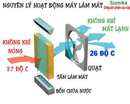 Topics tagged under máy-làm-mát-không-khí on Diễn đàn rao vặt - Đăng tin rao vặt miễn phí hiệu quả NGUYEN-LY-LAM-VIEC-MAY-LAM-MAT-Sumika
