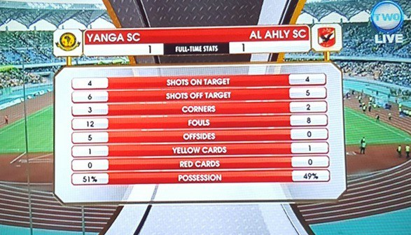 Full time : Yanga vs AlAhly