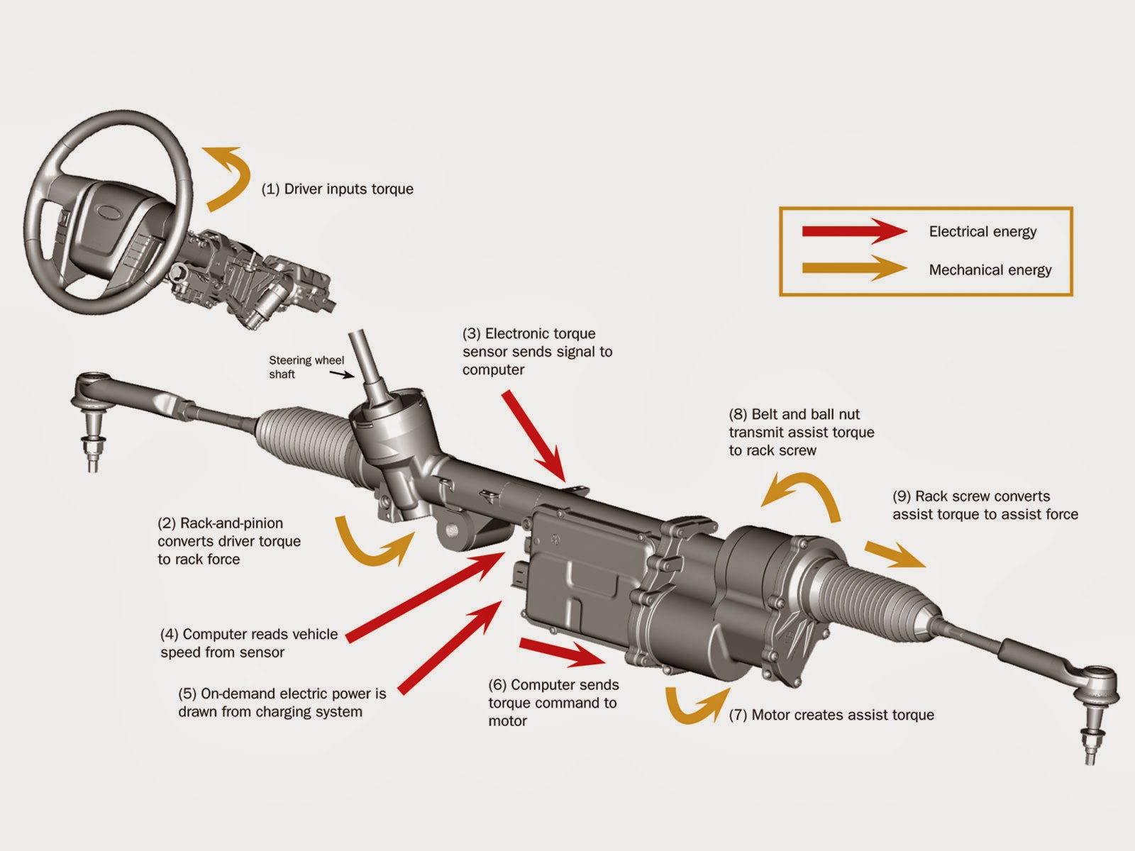 How Car Steering Works