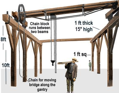 Peckforton Light Railway How I Constructed A Timber Gantry Crane