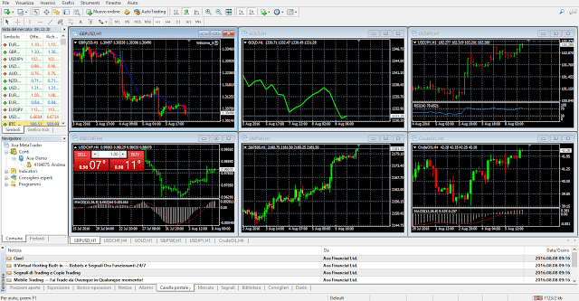 Display della piattaforma trading MetaTrader