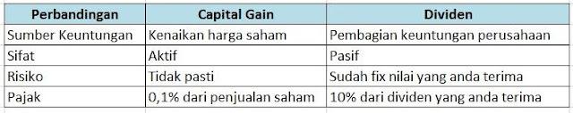 Perbedaan capital gain dengan dividen
