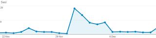 Statistik situs web - Cara mengingkatkan pengunjung blog dengan EasyHits4u