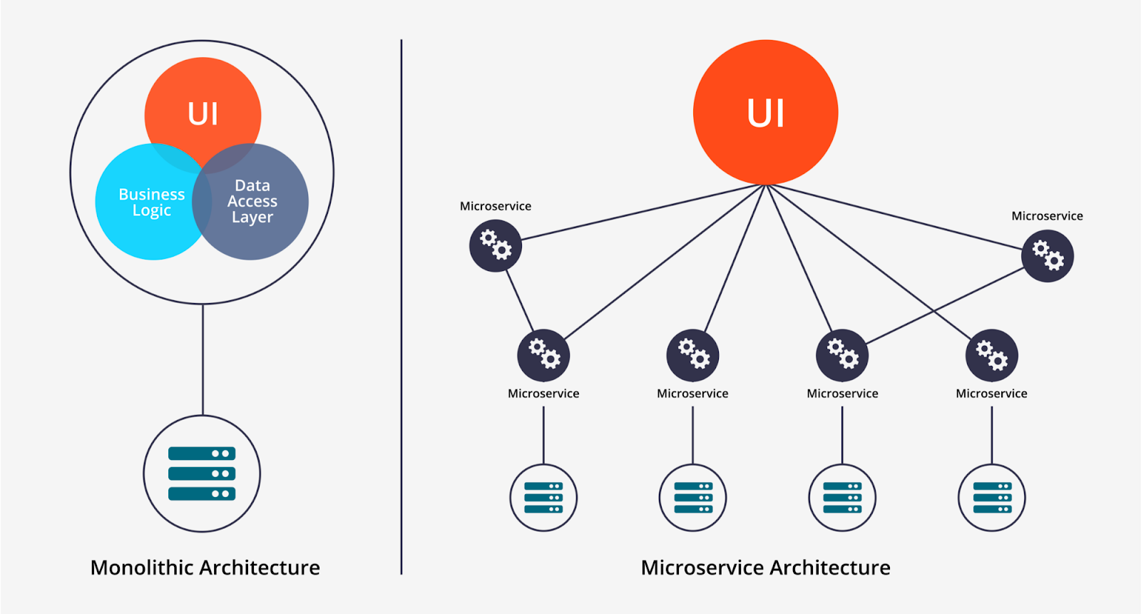 below is the microservice eco system drawn for shopping cart service  [ 1600 x 861 Pixel ]