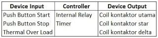Tabel Input / Output kendali star-delta