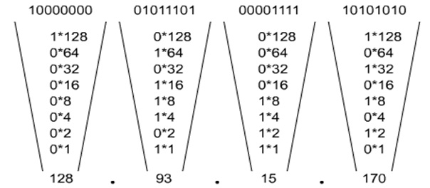 Networking (Tutorial-9) TCP/IP Fundamental