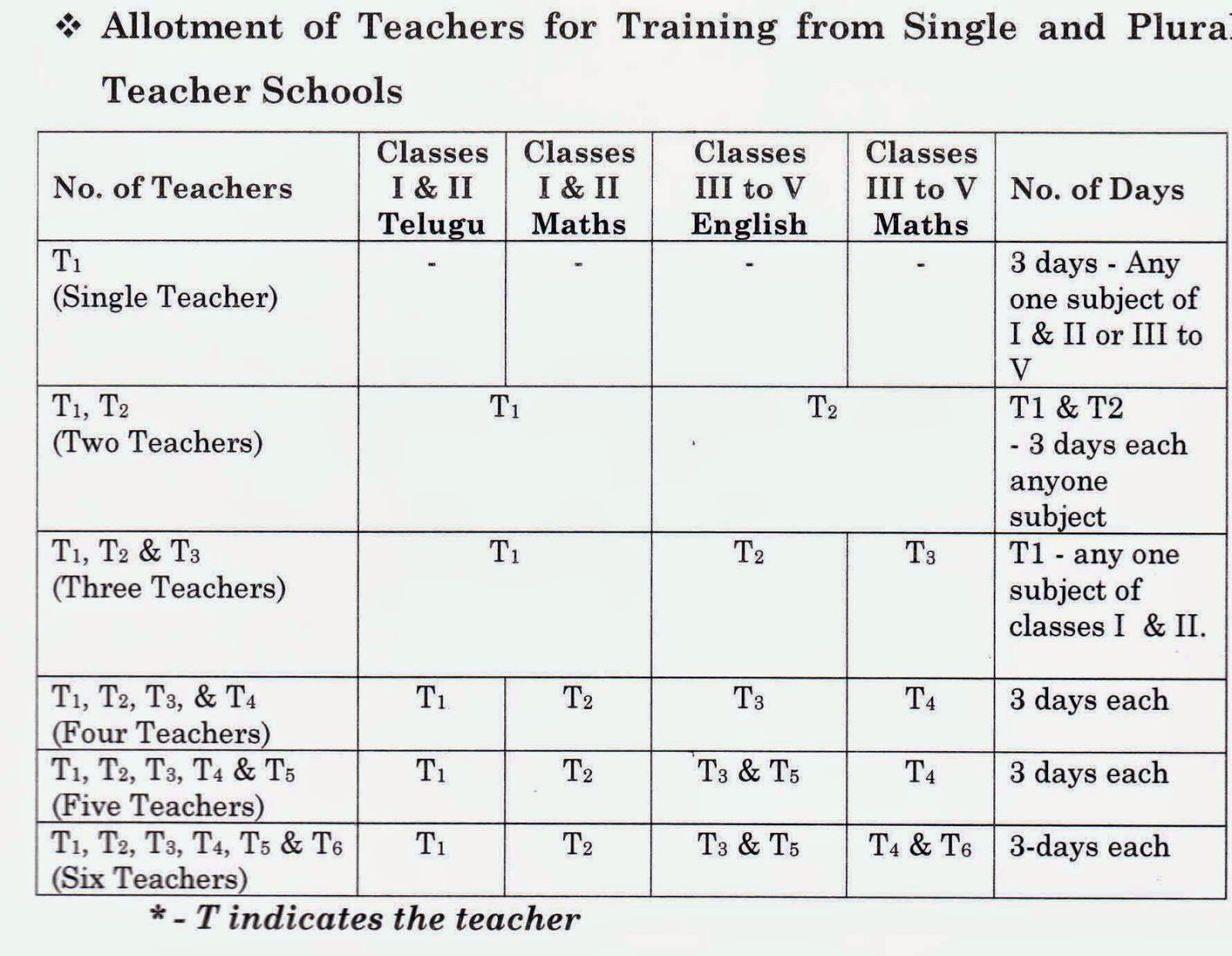PRIMARY TEACHERS TRAININGS IN TELANGANA