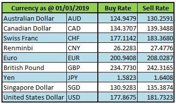 Exchange Rates | Central Bank of Sri Lanka