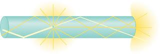 Basics zum Thema Lichtbrechung und Lichtleitung