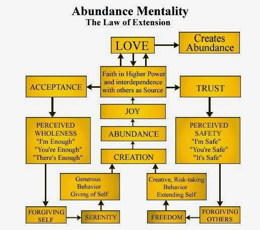 scarcity mindset dating