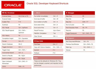 Oracle_SQL_Developer_Keyboard_Shortcuts